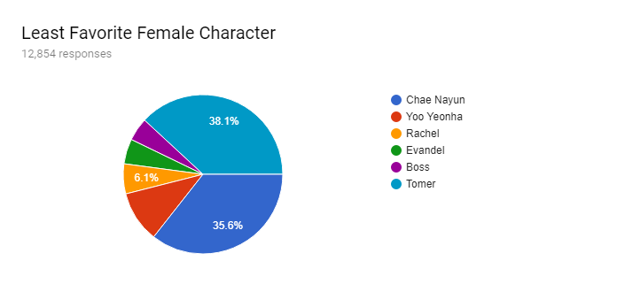 Forms response chart. Question title: Least Favorite Female Character. Number of responses: 12,854 responses.
