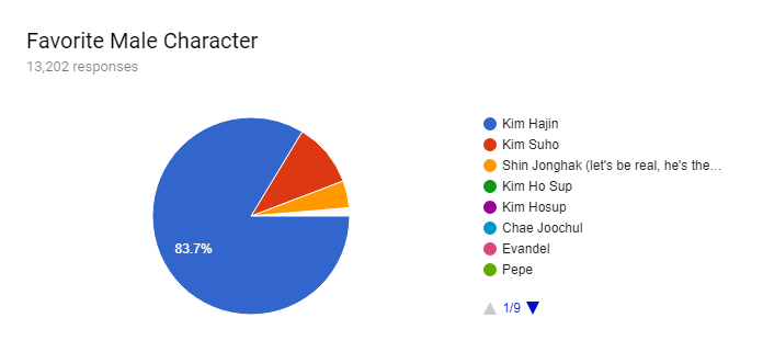 Forms response chart. Question title: Favorite Male Character. Number of responses: 13,202 responses.